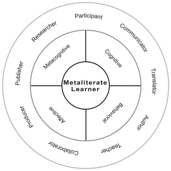 Metaliterate learner